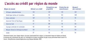 L 'accès au crédit dans les différentes régions du monde