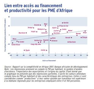 Lien entre accès au financement et productivité pour les PME d'Afrique