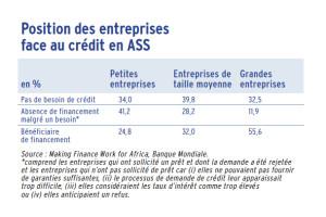 Position des entreprises face au crédit en ASS