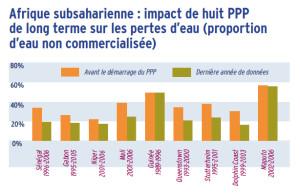 Afrique subsaharienne : impact de huit PPP de long terme sur les pertes d'eau (proportion d'eau non commercialisée)