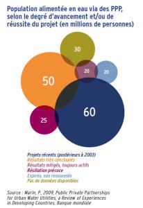 Population alimentée en eau via des PPP, selon le degré d'avancement et/ou de réussite du projet (en millions de personnes)