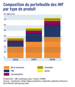 Composition du portefeuille des IMF par type de produit