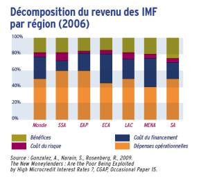 Décomposition du revenu des IMF par région (2006)