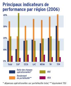 Principaux indicateurs de performance par région (2006)