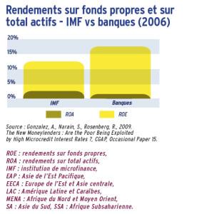 Rendements sur fonds propres et sur total actifs - IMF vs banques (2006)