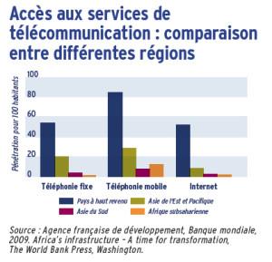 Accès aux services de télécommunication : comparaison entre différentes régions