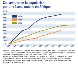 Couverture de la population par un réseau mobile en Afrique