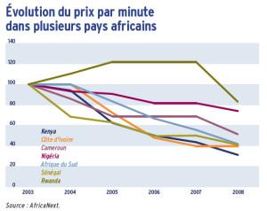 Évolution du prix par minute dans plusieurs pays africains