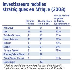Investisseurs mobiles stratégiques en Afrique (2008)