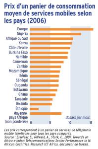 Prix d'un panier de consommation moyen de services mobiles selon les pays (2006)