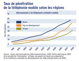 Taux de pénétration de la téléphonie mobile selon les régions