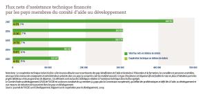 Flux nets d'assistance technique financés par les pays membres du comité d'aide au développement