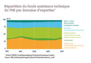 Répartition du fonds assistance technique du FMI par domaine d'expertise