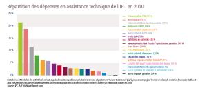 Répartition des dépenses en assistance technique de l'IFC en 2010