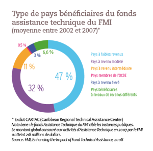 Type de pays bénéficiaires du fonds assistance technique du FMI (moyenne entre 2002 et 2007)