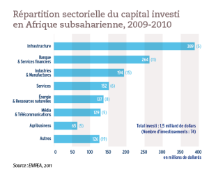 Répartition sectorielle du capital investi en Afrique subsaharienne, 2009-2010