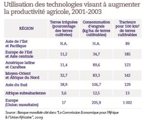 Utilisation des technologies visant à augmenter la productivité agricole, 2001-2003