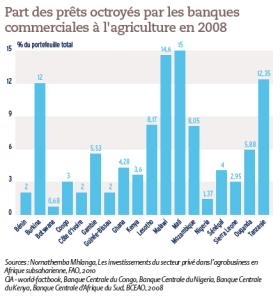 Part des prêts octroyés par les banques commerciales à l'agriculture en 2008
