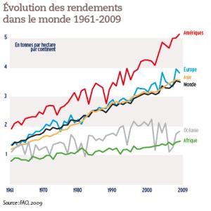 Évolution des rendements dans le monde 1961-2009