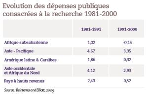 Evolution des dépenses publiques consacrées à la recherche 1981-2000
