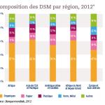 Composition des DSM par région, 2012