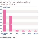 Estimation du marché des déchets municipaux, 2009