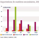 Exportations de matières secondaires, 2007