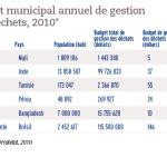 Budget municipal annuel de gestion des déchets, 2010
