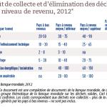 Coût de collecte et d'élimination des déchets par niveau de revenu, 2012