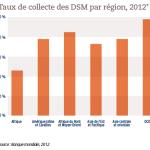 Taux de collecte des DSM par région, 2012