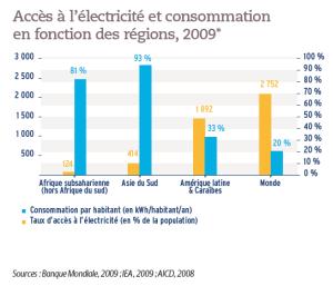 Accès à l'électricité et consommation en fonction des régions, 2009