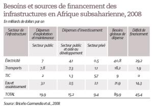 Besoins et sources de financement des infrastructures en Afrique subsaharienne, 2008