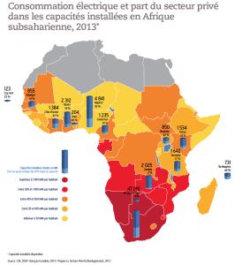 Consommation électrique et part du secteur privé dans les capacités installées en Afrique subsaharienne, 2013