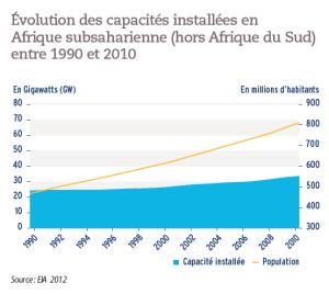 Évolution des capacités installées en Afrique subsaharienne (hors Afrique du Sud) entre 1990 et 2010