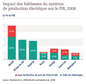 Impact des faiblesses du système de production électrique sur le PIB, 2008