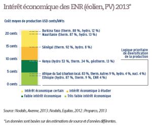 Intérêt économique des ENR (éolien, PV) 2013