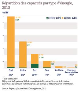 Répartition des capacités par type d'énergie, 2013