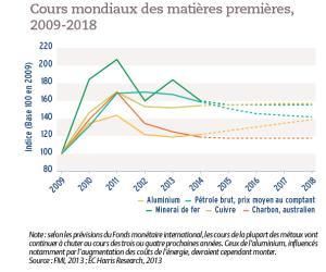 Cours mondiaux des matières premières, 2009-2018