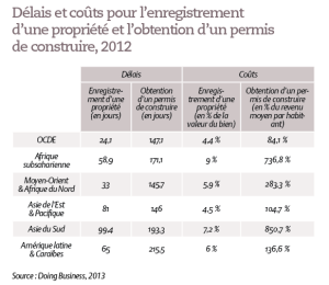 Délais et coûts pour l'enregistrement d'une propriété et l'obtention d'un permis de construire, 2012