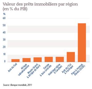 Valeur des prêts immobiliers par région (en % du PIB)