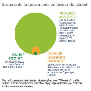 Besoins de financements en faveur du climat