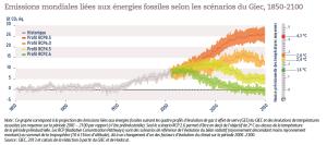 Emissions mondiales liées aux énergies fossiles selon les scénarios du Giec, 1850-2100