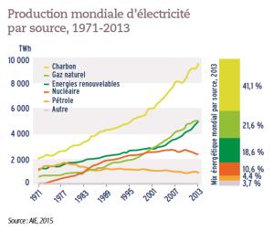 Production mondiale d'électricité par source, 1971-2013