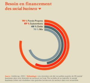 Besoin en financement des social business