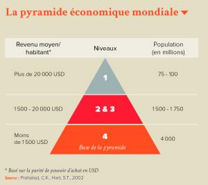 La pyramide économique mondiale
