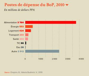 Postes de dépense du BoP, 2010