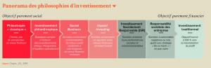 Panorama des philosophies d'investissement