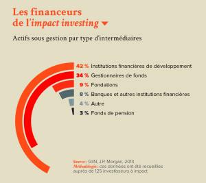 Les financeurs de l'impact investing