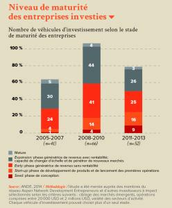 Niveau de maturité des entreprises investies