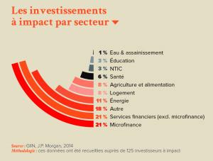 Les investissements à impact par secteur